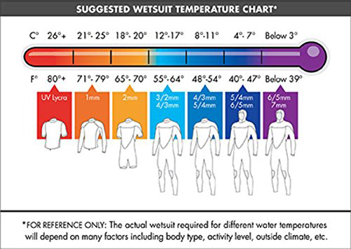 oneill women wetsuit temperature guide
