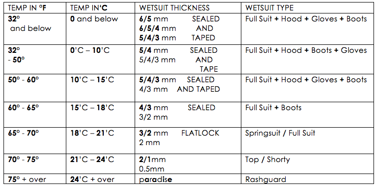 wetsuit thickness chart