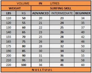 surfboard size volume chart