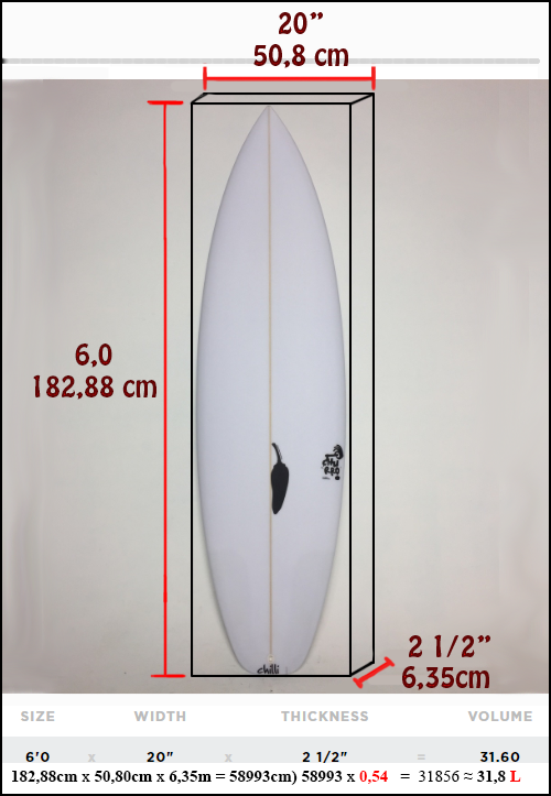 surfboard volume size calculation