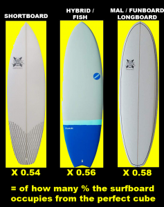 surfboard volume calculator guide
