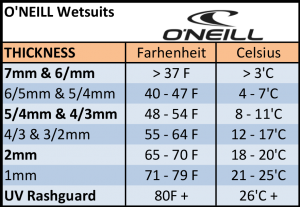 o'neill wetsuit thickness recommendations