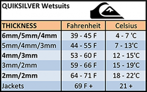 quiksilver wetsuit thickness recommendation chart