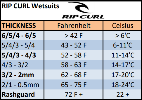 rip curl wetsuit thickness chart