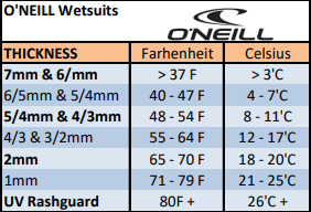 o'neill wetsuit thickness chart