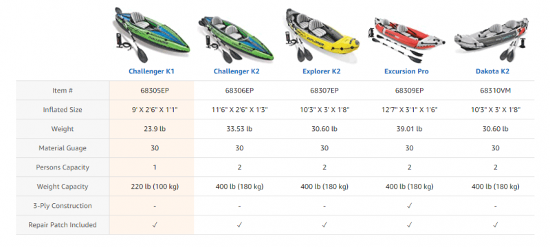a variety of inflatable kayaks by intex